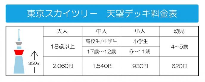スカイツリー価格表