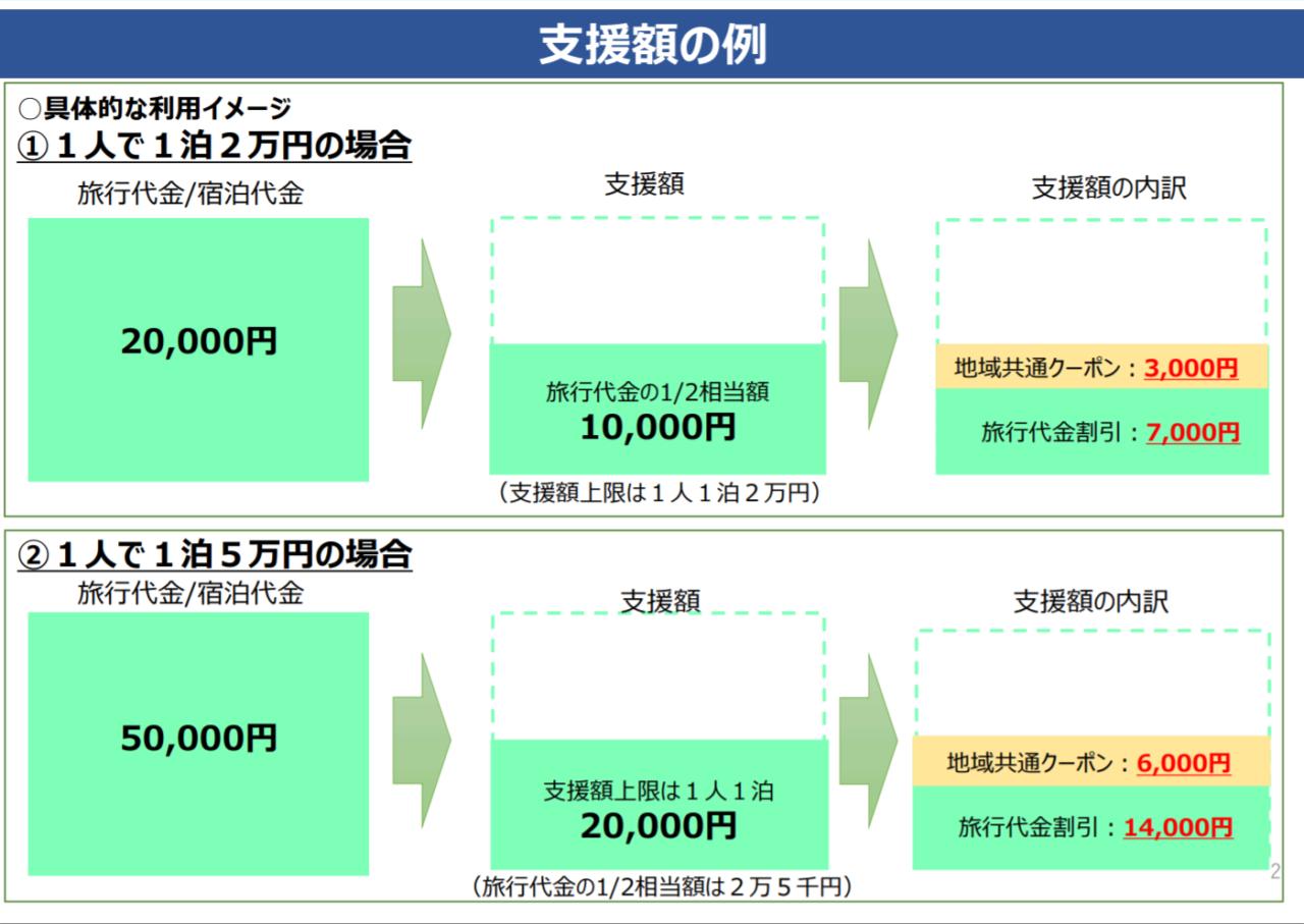 引用元:Go To トラベル事業PDF
